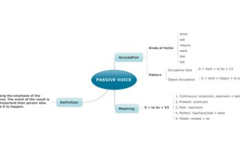 Passive Voice - Pengertian, Rumus, Penggunaan dan Contoh Kalimat